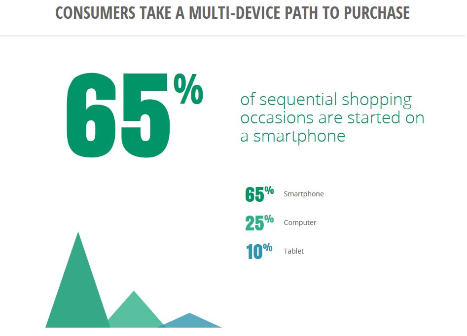 multi device path to purchase